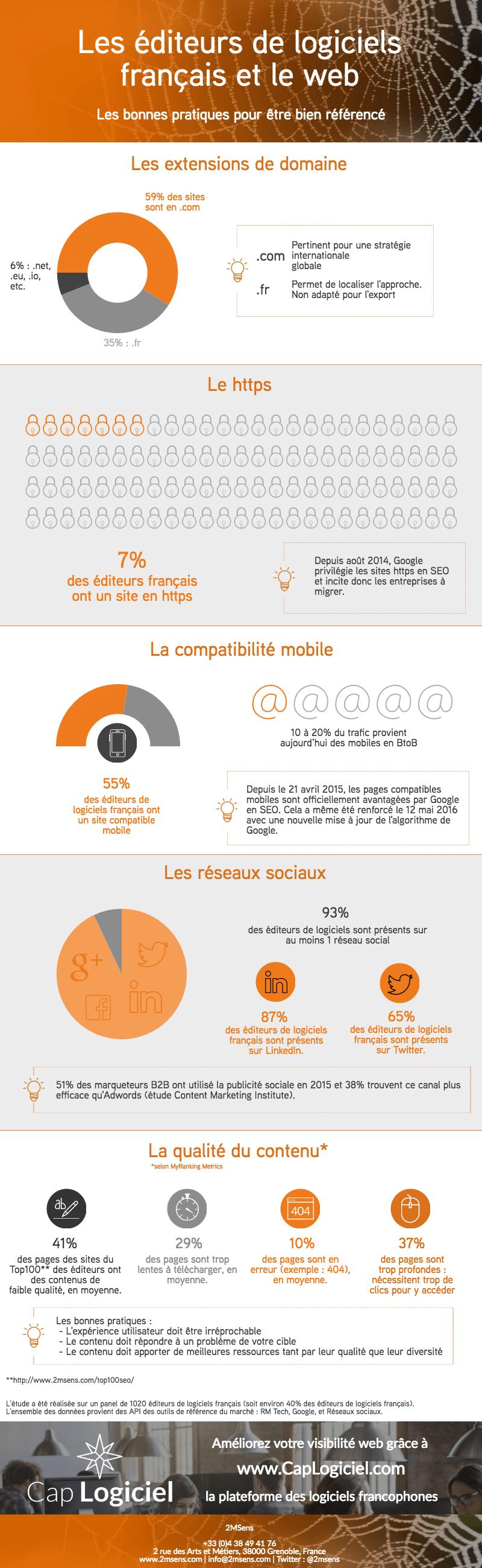 infographie-2msens-panorama-2016-visibilite-web-editeurs-logiciels