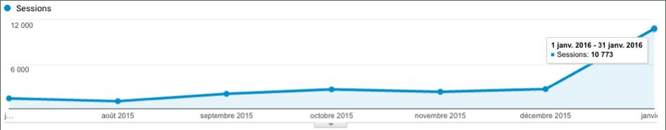 amélioration de la visibilité web d'un éditeur de logiciel sans optimisation de la conversion